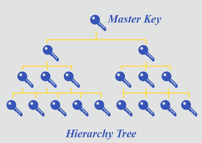 Master Key Systems | Halls Locksmiths Ltd